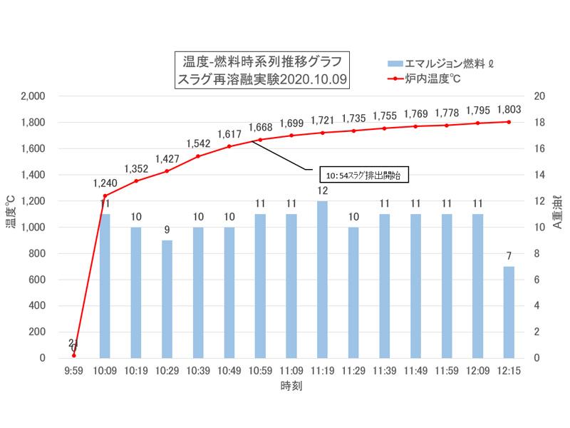 温度-燃料時系列推移グラフ